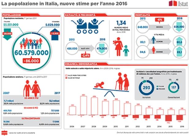 Info Indicatori Demografici Ok